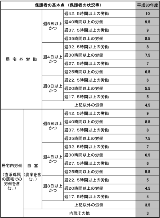 船橋市保育園基本点の表