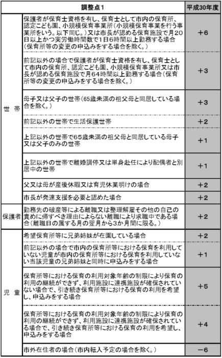 船橋市保育園の調整点表
